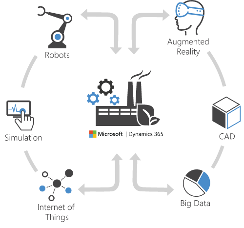 Industry 4.0 in Microsolutions and with Dynamics 365
