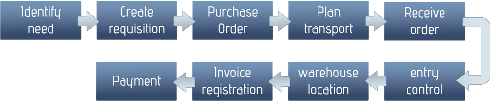 Procure-to-pay process