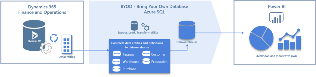 Datawarehouse for Power BI and Dynamics 365